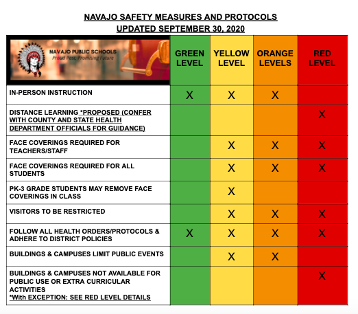 UPDATED 9-30-2020  Safety  Protocols Color Chart