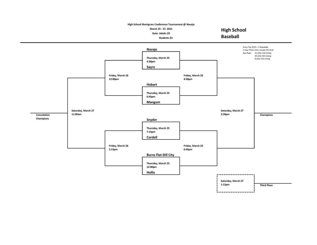 Tournament Bracket. Navajo v Sayre @ 4:30 3/25, Hobart v Mangum @ 6:45 3/25, Snyder v Cordell @ 7:15 3/25, BF-DC v Hollis @ 12:00 3/25. Games for Friday, 3/26, all empty, are scheduled for  Consolation: 12:00, 2:15, & Winners: 4:30, 6:45. Games for Saturday, 3/27 all empty, are scheduled for Consolation, 11:00, Winner 3:30, 3rd, if needed, 1:15 Other information in the post linking this image or for coaches infomation only.