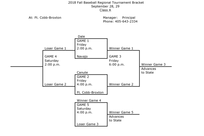 Regional tournament brackets