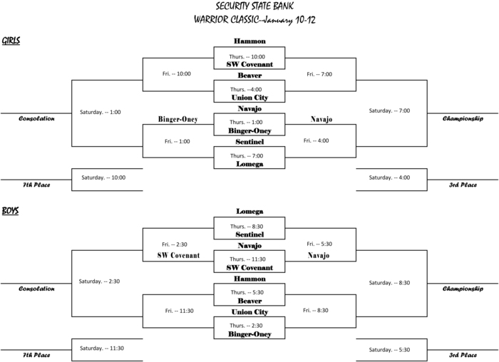 Warrior Classic Basketball Bracket Update