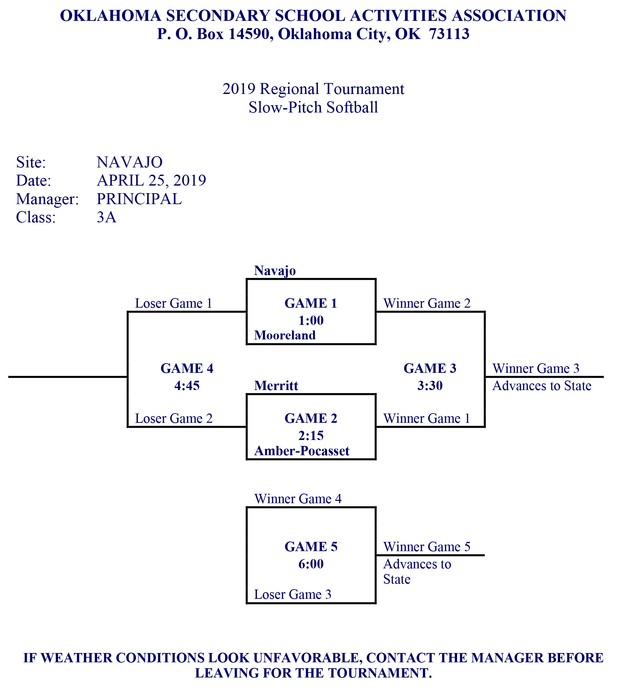 Regional Softball Bracket - Spring 2019